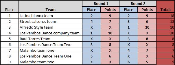 Временно класиране след II-ри кръг